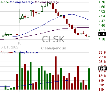 CLSK - CleanSpark Inc. 15 minute intraday candlestick chart with less than 1 minute delay