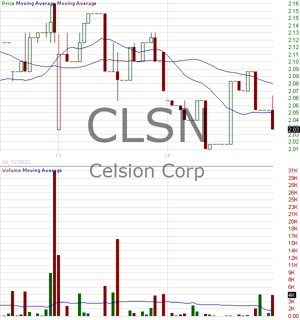 CLSN - Celsion Corporation 15 minute intraday candlestick chart with less than 1 minute delay