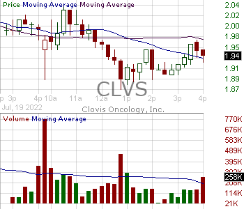 CLVS - Clovis Oncology Inc. 15 minute intraday candlestick chart with less than 1 minute delay