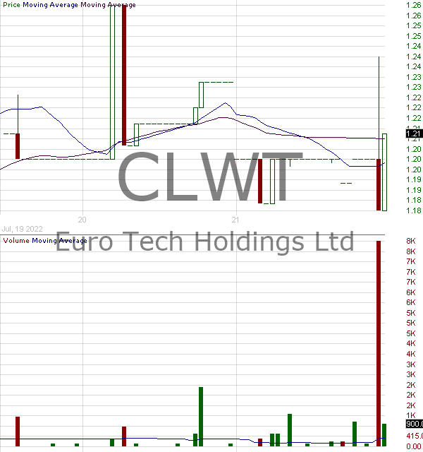 CLWT - Euro Tech Holdings Company Limited 15 minute intraday candlestick chart with less than 1 minute delay