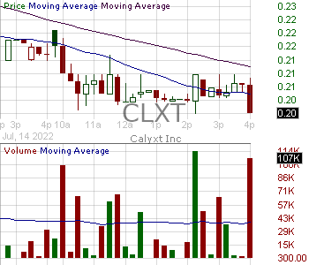 CLXT - Calyxt Inc. 15 minute intraday candlestick chart with less than 1 minute delay