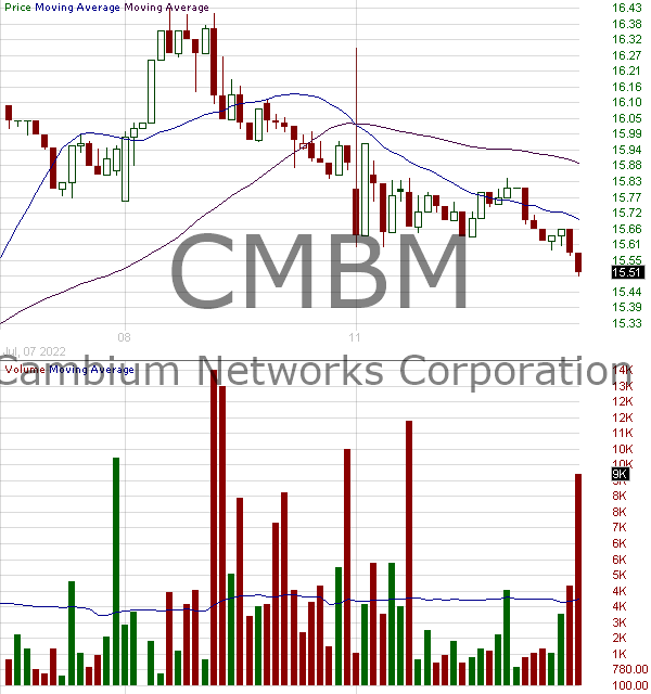 CMBM - Cambium Networks Corporation 15 minute intraday candlestick chart with less than 1 minute delay