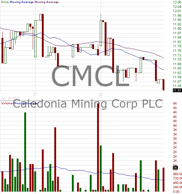 CMCL - Caledonia Mining Corporation Plc Common Shares 15 minute intraday candlestick chart with less than 1 minute delay