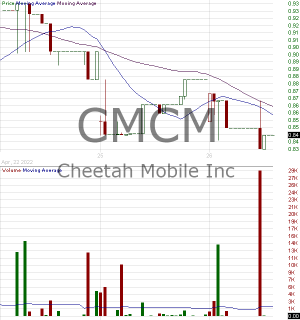 CMCM - Cheetah Mobile Inc. American Depositary Shares each representing 10 Class Ordinary Shares 15 minute intraday candlestick chart with less than 1 minute delay