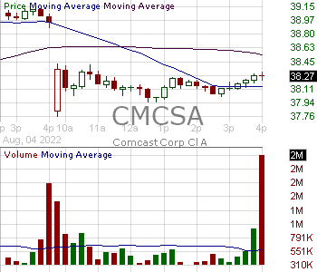 CMCSA - Comcast Corporation 15 minute intraday candlestick chart with less than 1 minute delay