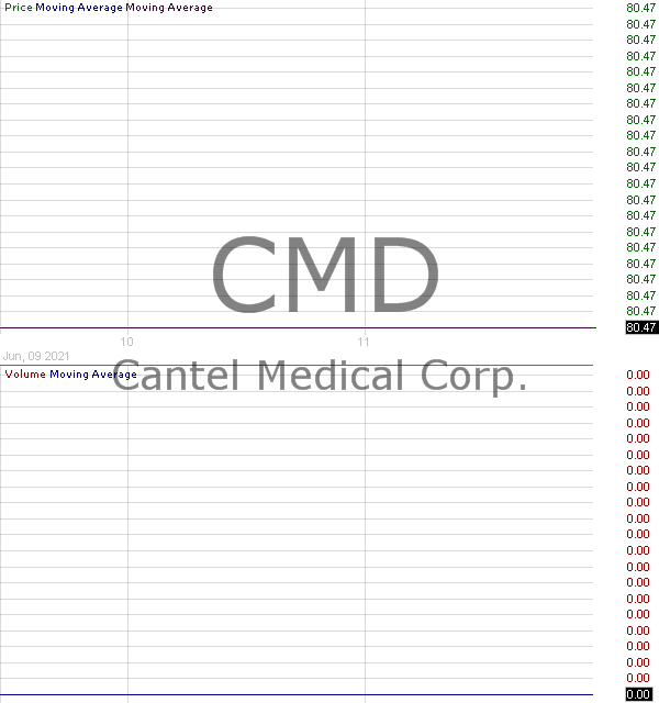 CMD - Cantel Medical Corp. 15 minute intraday candlestick chart with less than 1 minute delay