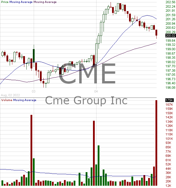 CME - CME Group Inc. 15 minute intraday candlestick chart with less than 1 minute delay