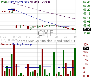 CMF - iShares California Muni Bond ETF 15 minute intraday candlestick chart with less than 1 minute delay