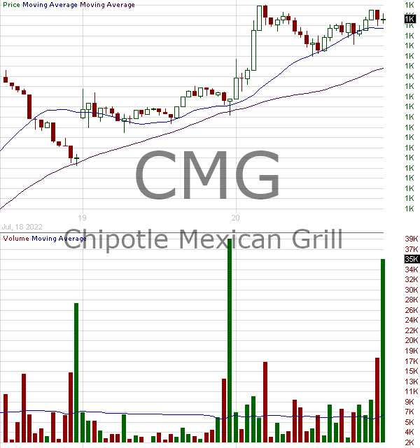 CMG - Chipotle Mexican Grill Inc. 15 minute intraday candlestick chart with less than 1 minute delay