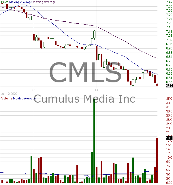 CMLS - Cumulus Media Inc. 15 minute intraday candlestick chart with less than 1 minute delay