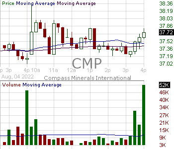 CMP - Compass Minerals Intl Inc 15 minute intraday candlestick chart with less than 1 minute delay
