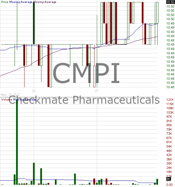 CMPI - Checkmate Pharmaceuticals Inc. 15 minute intraday candlestick chart with less than 1 minute delay
