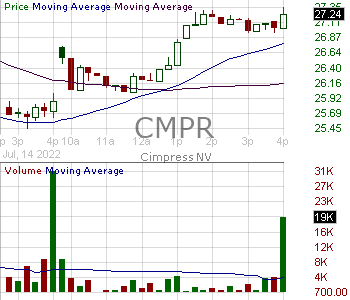 CMPR - Cimpress N.V (The Netherlands) 15 minute intraday candlestick chart with less than 1 minute delay