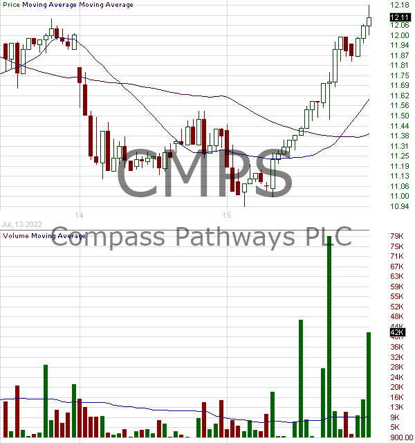 CMPS - COMPASS Pathways Plc - ADR 15 minute intraday candlestick chart with less than 1 minute delay