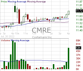 CMRE - Costamare Inc. 0.0001 par value 15 minute intraday candlestick chart with less than 1 minute delay