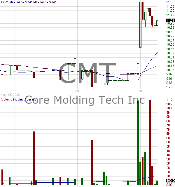 CMT - Core Molding Technologies Inc 15 minute intraday candlestick chart with less than 1 minute delay
