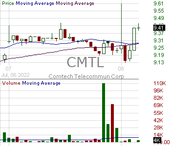 CMTL - Comtech Telecommunications Corp. 15 minute intraday candlestick chart with less than 1 minute delay