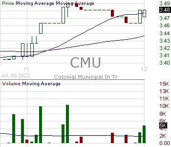CMU - MFS Municipal Income Trust 15 minute intraday candlestick chart with less than 1 minute delay