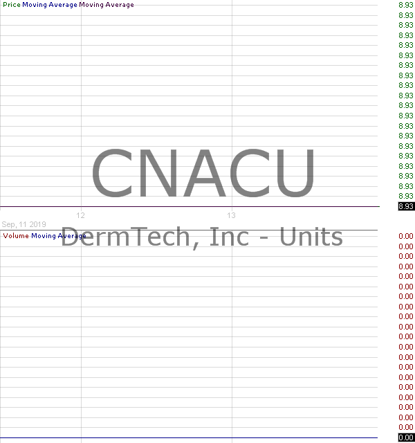 CNACU - Constellation Alpha Capital Corp. - Unit 15 minute intraday candlestick chart with less than 1 minute delay