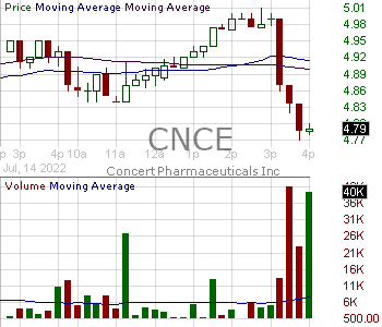CNCE - Concert Pharmaceuticals Inc. 15 minute intraday candlestick chart with less than 1 minute delay