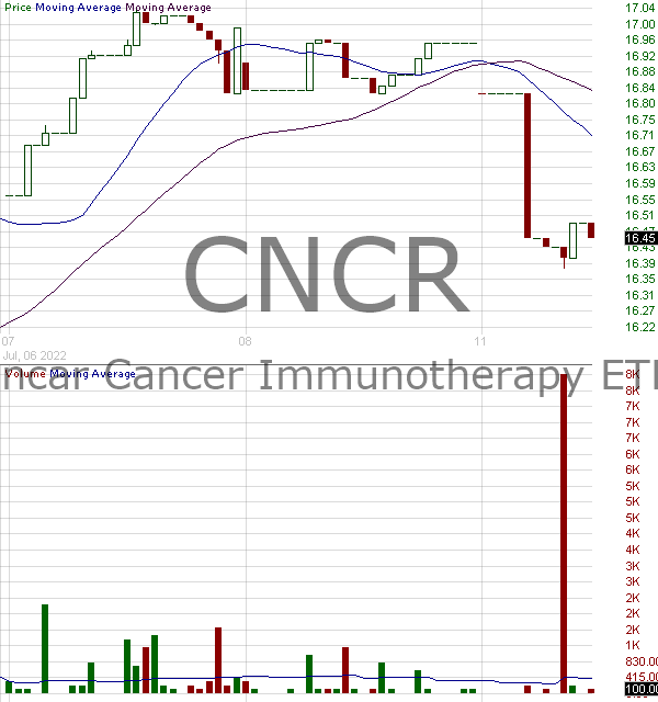 CNCR - Loncar Cancer Immunotherapy ETF 15 minute intraday candlestick chart with less than 1 minute delay