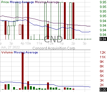 CND - Concord Acquisition Corp. Class A 15 minute intraday candlestick chart with less than 1 minute delay