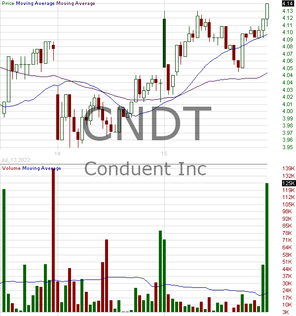 CNDT - Conduent Incorporated 15 minute intraday candlestick chart with less than 1 minute delay