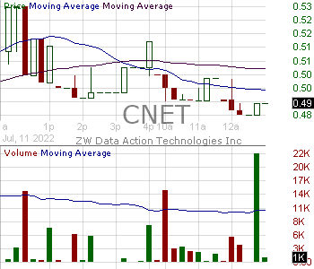 CNET - ChinaNet Online Holdings Inc. 15 minute intraday candlestick chart with less than 1 minute delay