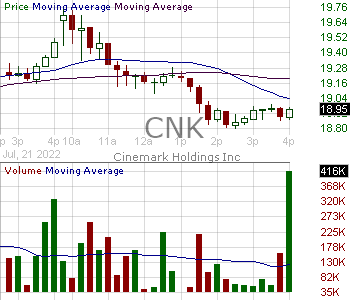 CNK - Cinemark Holdings Inc Inc. 15 minute intraday candlestick chart with less than 1 minute delay