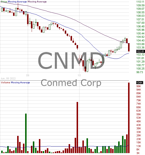 CNMD - CONMED Corporation 15 minute intraday candlestick chart with less than 1 minute delay