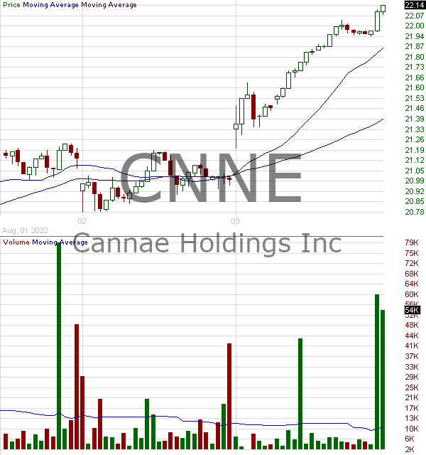 CNNE - Cannae Holdings Inc. 15 minute intraday candlestick chart with less than 1 minute delay