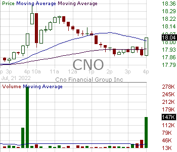 CNO - CNO Financial Group Inc. 15 minute intraday candlestick chart with less than 1 minute delay