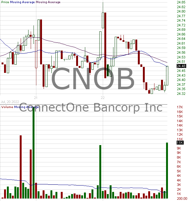CNOB - ConnectOne Bancorp Inc. 15 minute intraday candlestick chart with less than 1 minute delay