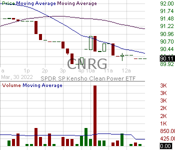 CNRG - SPDR SP Kensho Clean Power ETF 15 minute intraday candlestick chart with less than 1 minute delay