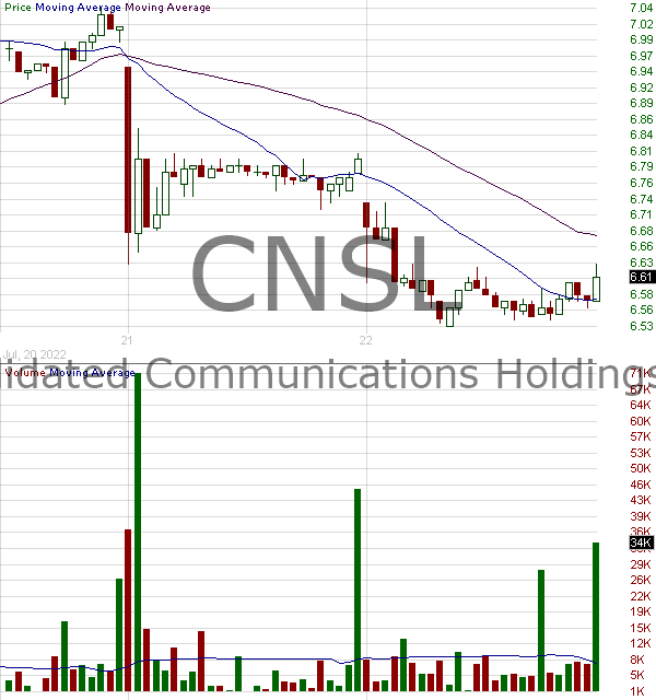 CNSL - Consolidated Communications Holdings Inc. 15 minute intraday candlestick chart with less than 1 minute delay
