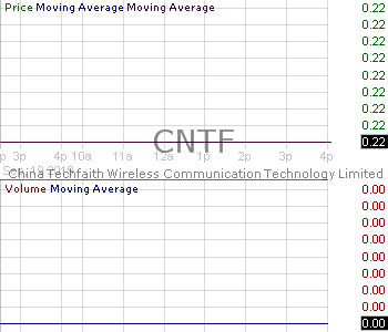 CNTF - China TechFaith Wireless Communication Technology Limited - ADR each representing 75 ordinary shares 15 minute intraday candlestick chart with less than 1 minute delay