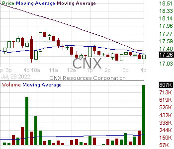 CNX - CNX Resources Corporation 15 minute intraday candlestick chart with less than 1 minute delay