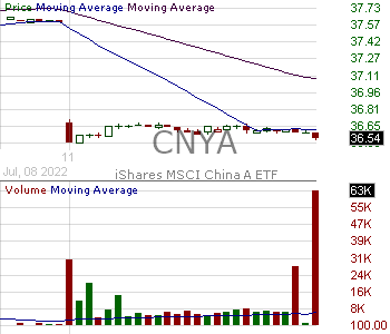 CNYA - iShares MSCI China A ETF 15 minute intraday candlestick chart with less than 1 minute delay