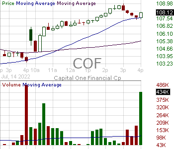 COF - Capital One Financial Corporation 15 minute intraday candlestick chart with less than 1 minute delay