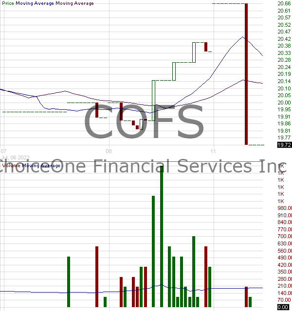 COFS - ChoiceOne Financial Services Inc. 15 minute intraday candlestick chart with less than 1 minute delay