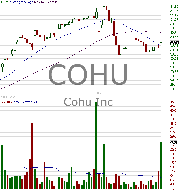 COHU - Cohu Inc. 15 minute intraday candlestick chart with less than 1 minute delay