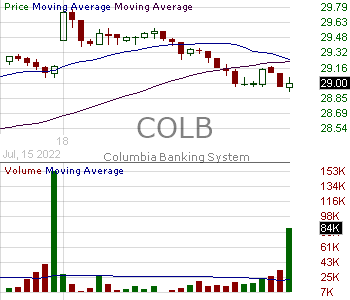 COLB - Columbia Banking System Inc. 15 minute intraday candlestick chart with less than 1 minute delay
