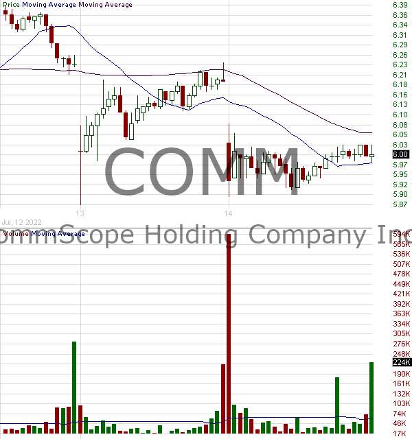 COMM - CommScope Holding Company Inc. 15 minute intraday candlestick chart with less than 1 minute delay