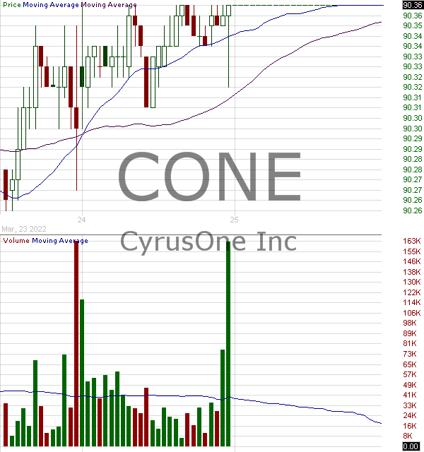 CONE - CyrusOne Inc 15 minute intraday candlestick chart with less than 1 minute delay