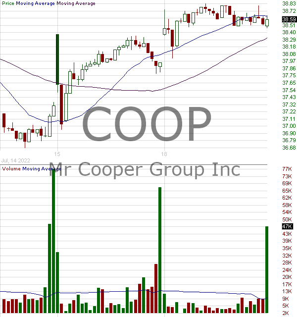 COOP - Mr. Cooper Group Inc. 15 minute intraday candlestick chart with less than 1 minute delay