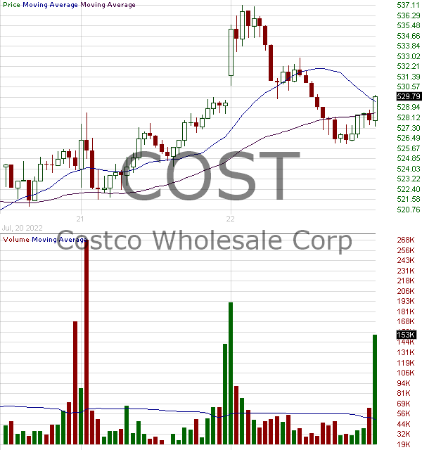 COST - Costco Wholesale Corporation 15 minute intraday candlestick chart with less than 1 minute delay