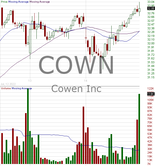 COWN - Cowen Inc. 15 minute intraday candlestick chart with less than 1 minute delay