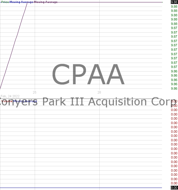 CPAA - Conyers Park II Acquisition Corp. 15 minute intraday candlestick chart with less than 1 minute delay