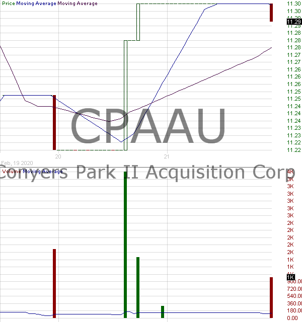 CPAAU - Conyers Park II Acquisition Corp. - Unit 15 minute intraday candlestick chart with less than 1 minute delay