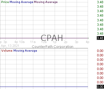 CPAH - CounterPath Corporation 15 minute intraday candlestick chart with less than 1 minute delay
